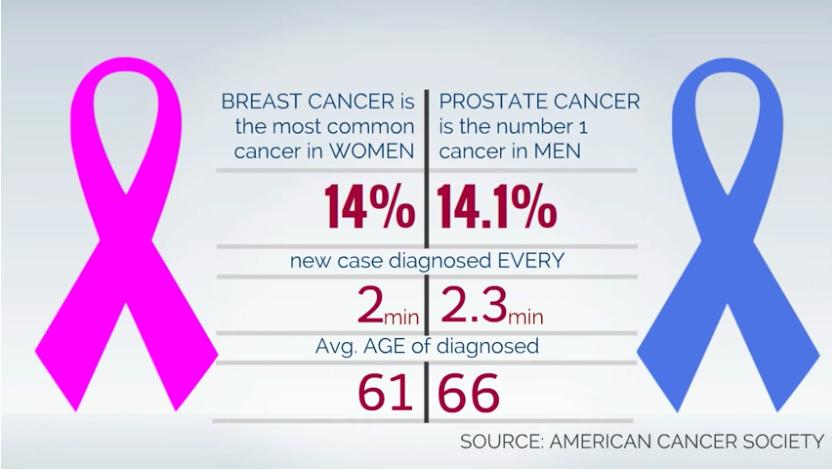 Cancer as high as breast cancer the samadi robotics foundation
